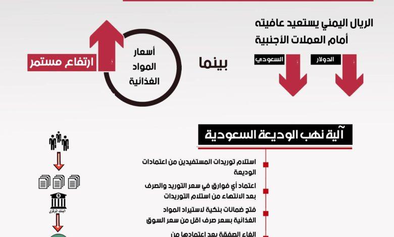 صورة انخفاض سعر #الدولار وتكرار نهب #الوديعة السعودية
